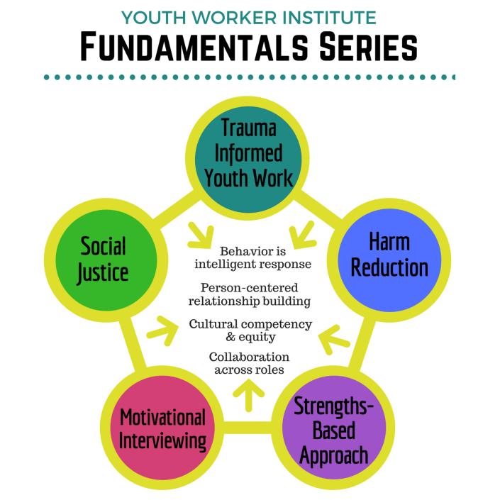 YWI_Fundamentals (2).png